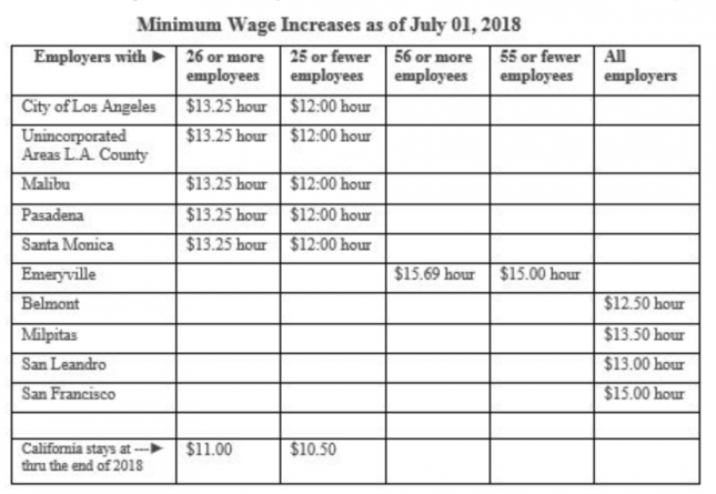 Important Notice: Minimum Wage Increase